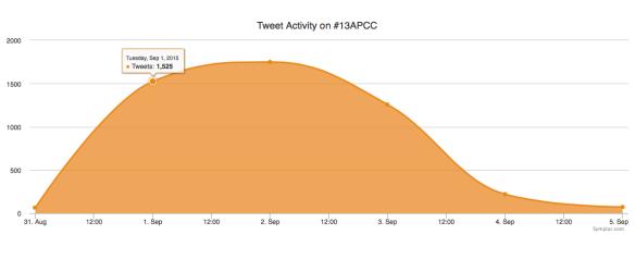 13APCC conference tweet activity