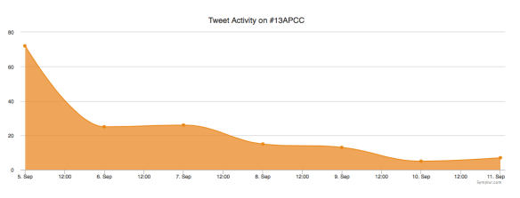 13APCC ongoing buzz tweet activity