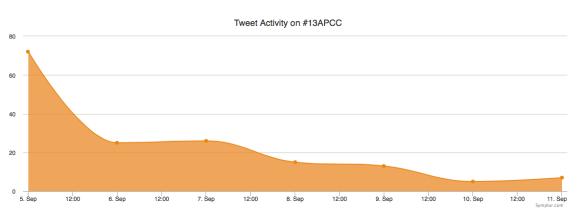 13APCC ongoing buzz tweet activity